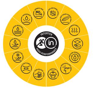 Intertek发布高性能产品标志 差异化突显纺织品高性能特征