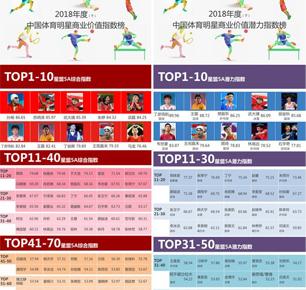 2018(下)中国体育明星商业价值综合指数及潜力指数发布